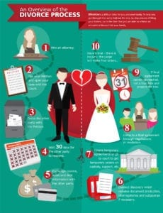 An Overview of the Divorce Process