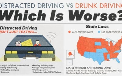 Which is Worse? Distracted Driving or Drunk Driving